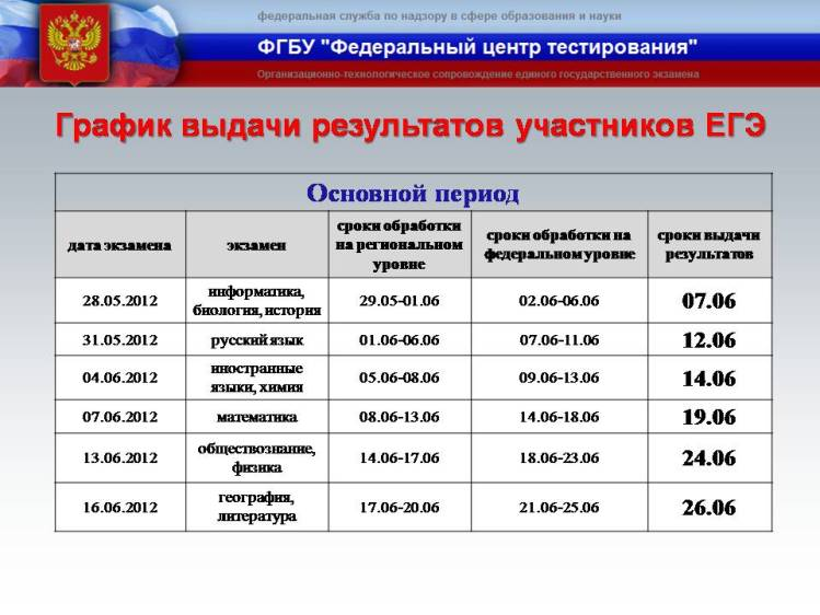 Результаты егэ по русскому языку 2016 по паспорту